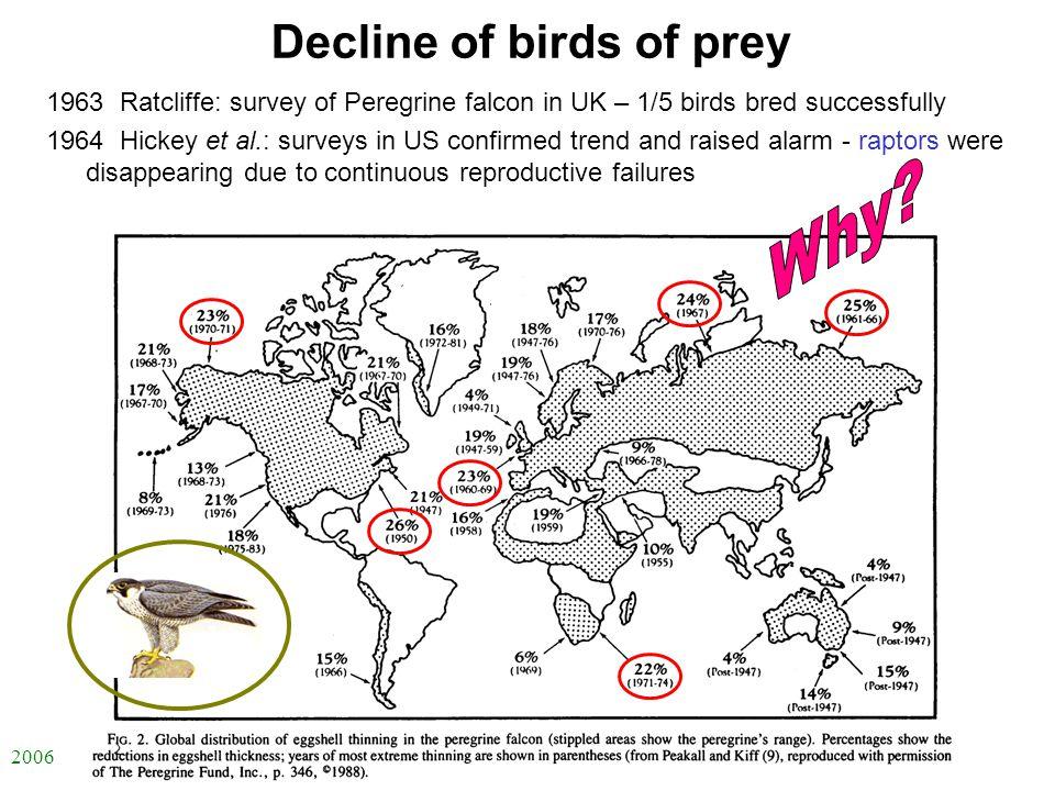 2006 自然科学の英語 -ENS-L7 1963 Ratcliffe: survey of Peregrine falcon in UK – 1/5 birds bred successfully 1964 Hickey et al.: surveys in US confirmed trend and raised alarm - raptors were disappearing due to continuous reproductive failures Decline of birds of prey