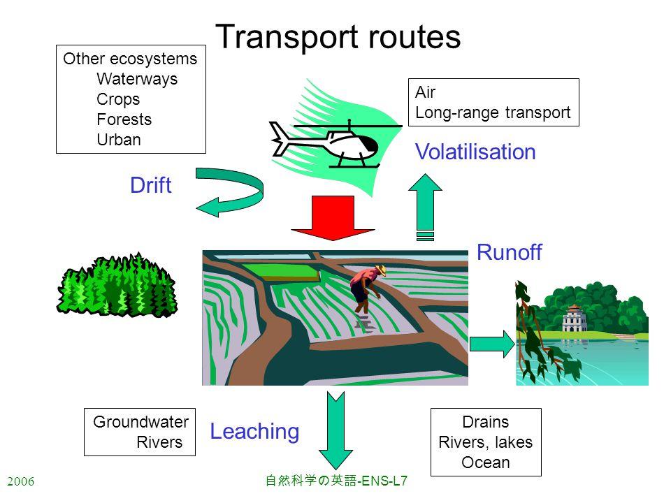 2006 自然科学の英語 -ENS-L7 Transport routes Drift Other ecosystems Waterways Crops Forests Urban Volatilisation Air Long-range transport Leaching Groundwater Rivers Runoff Drains Rivers, lakes Ocean