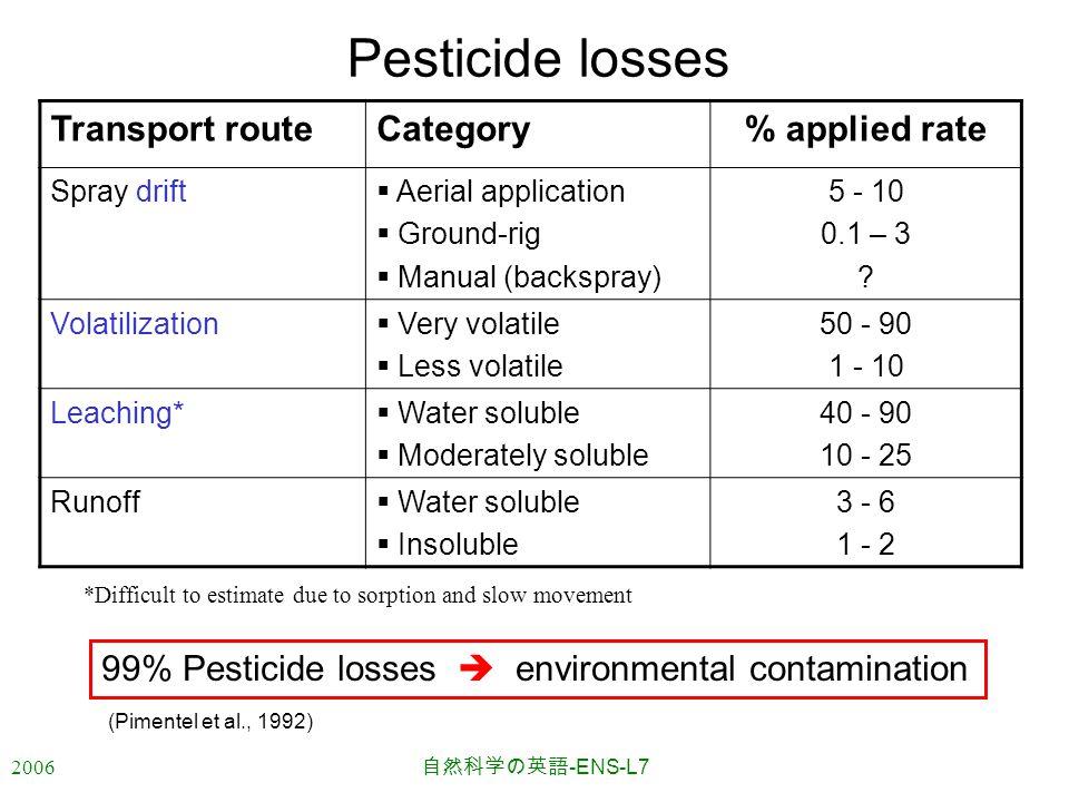 2006 自然科学の英語 -ENS-L7 Pesticide losses Transport routeCategory% applied rate Spray drift  Aerial application  Ground-rig  Manual (backspray) 5 - 10