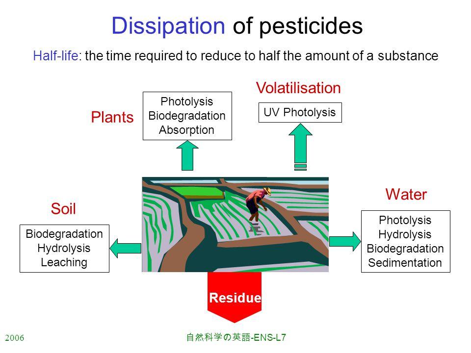 2006 自然科学の英語 -ENS-L7 Dissipation of pesticides Volatilisation UV Photolysis Water Photolysis Hydrolysis Biodegradation Sedimentation Soil Biodegradati