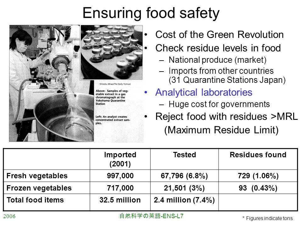 2006 自然科学の英語 -ENS-L7 Ensuring food safety Cost of the Green Revolution Check residue levels in food –National produce (market) –Imports from other countries (31 Quarantine Stations Japan) Analytical laboratories –Huge cost for governments Reject food with residues >MRL (Maximum Residue Limit) Imported (2001) TestedResidues found Fresh vegetables997,00067,796 (6.8%)729 (1.06%) Frozen vegetables717,00021,501 (3%)93 (0.43%) Total food items32.5 million2.4 million (7.4%) * Figures indicate tons