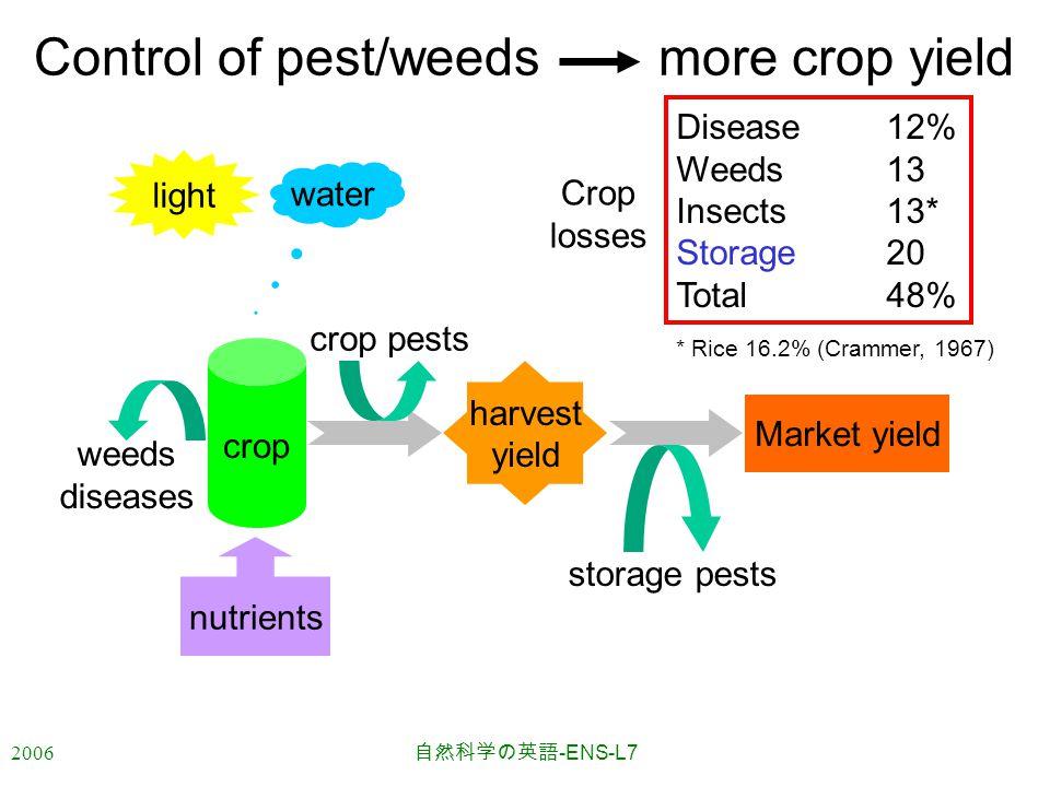 2006 自然科学の英語 -ENS-L7 Control of pest/weeds more crop yield nutrients light water crop harvest yield Market yield weeds diseases crop pests storage pests Disease12% Weeds13 Insects13* Storage20 Total48% * Rice 16.2% (Crammer, 1967) Crop losses
