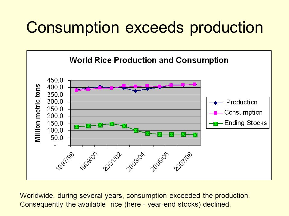 Consumption exceeds production Worldwide, during several years, consumption exceeded the production.