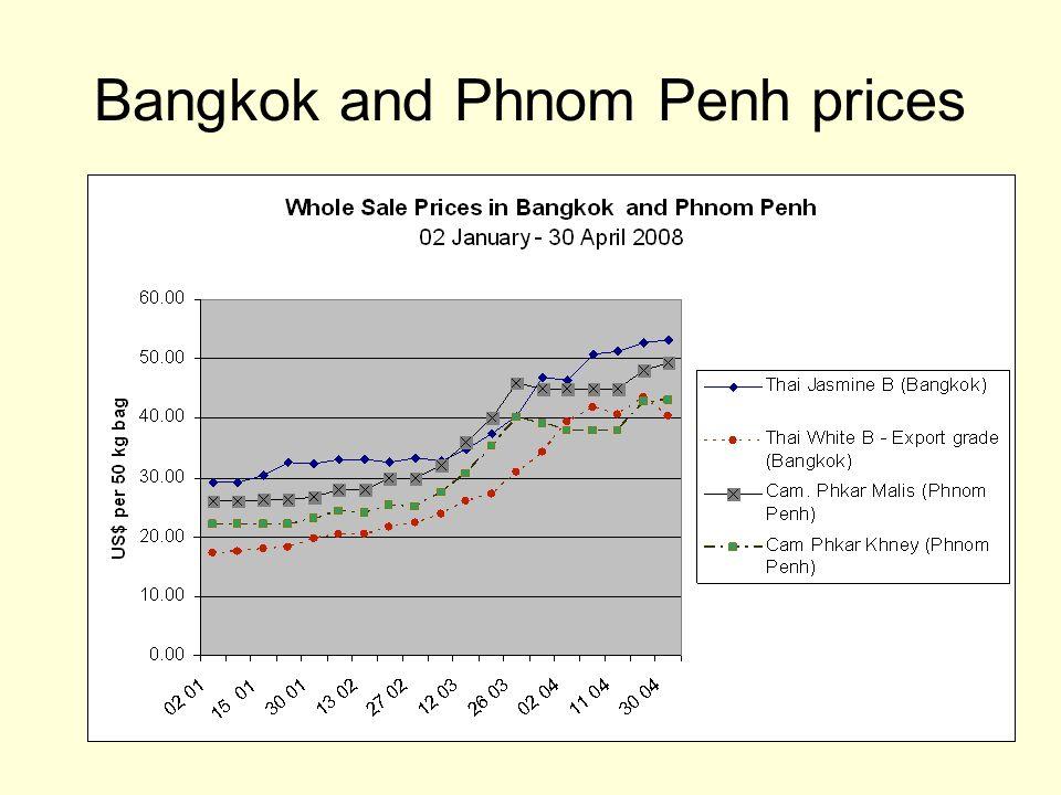 Bangkok and Phnom Penh prices