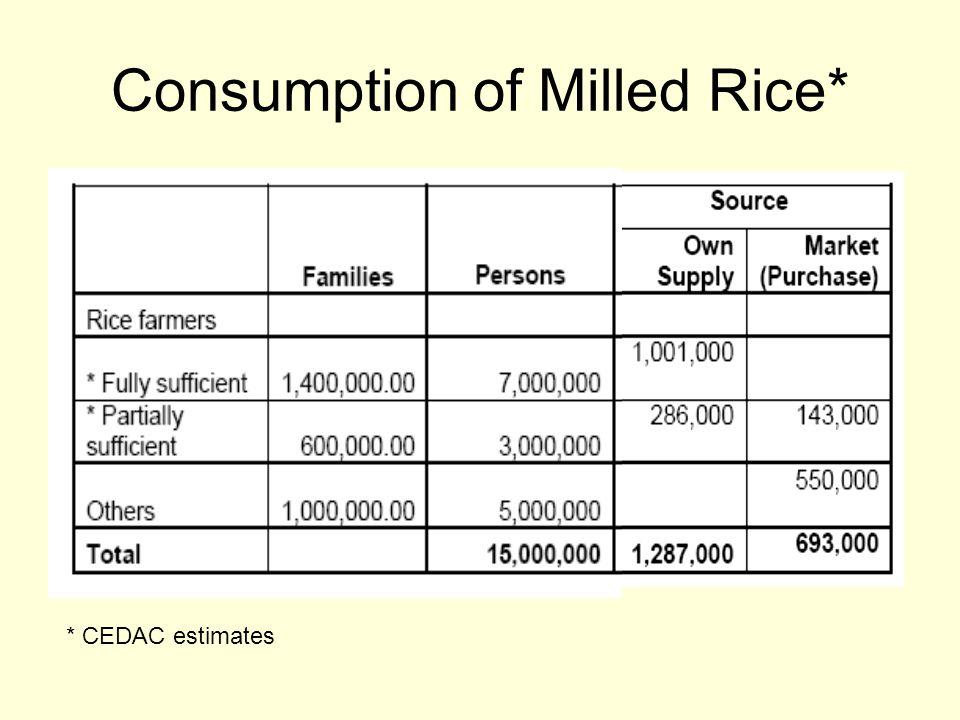 Consumption of Milled Rice* * CEDAC estimates