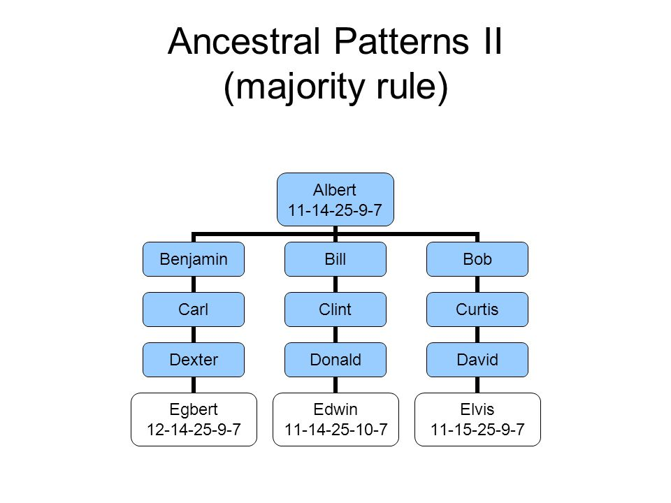 Ancestral Patterns II (majority rule) Albert 11-14-25-9-7 Benjamin Carl Dexter Egbert 12-14-25-9-7 Bill Clint Donald Edwin 11-14-25-10-7 Bob Curtis David Elvis 11-15-25-9-7