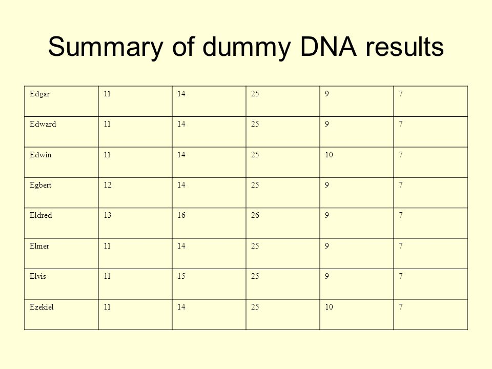 Summary of dummy DNA results Edgar11142597 Edward11142597 Edwin111425107 Egbert12142597 Eldred13162697 Elmer11142597 Elvis11152597 Ezekiel111425107