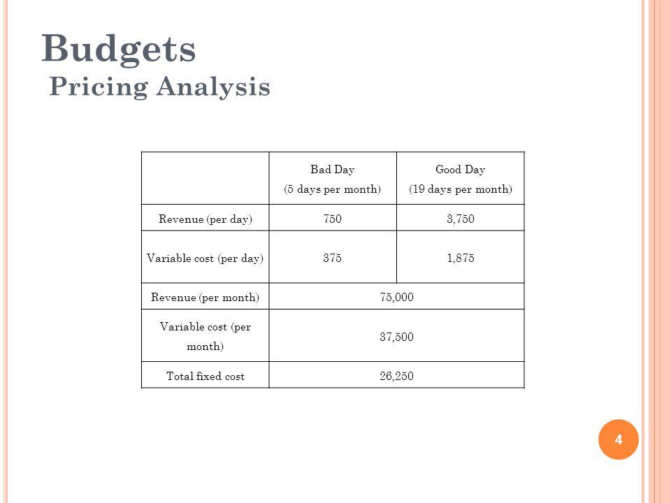 Budgets Break-Even Chart Break-even Point 5