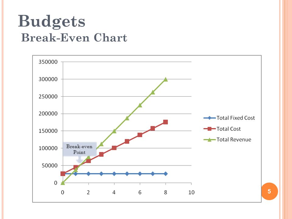 Budgets Break-Even Chart Break-even Point 5