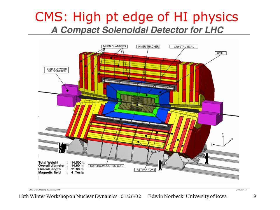 18th Winter Workshop on Nuclear Dynamics 01/26/02 Edwin Norbeck University of Iowa9 CMS: High pt edge of HI physics