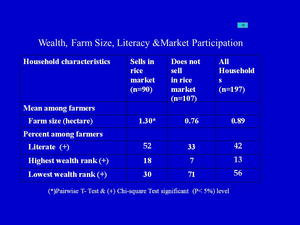 Wealth, Farm Size, Literacy &Market Participation (*)Pairwise T- Test & (+) Chi-square Test significant (P< 5%) level