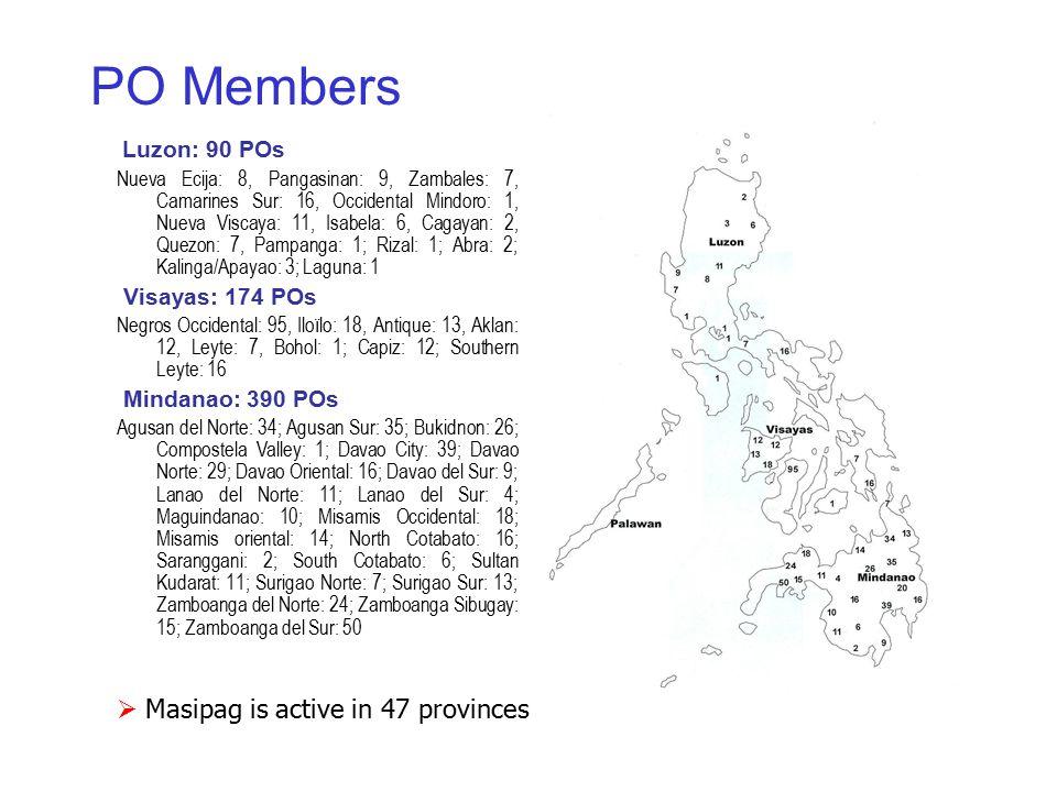 PO Members Luzon: 90 POs Nueva Ecija: 8, Pangasinan: 9, Zambales: 7, Camarines Sur: 16, Occidental Mindoro: 1, Nueva Viscaya: 11, Isabela: 6, Cagayan: 2, Quezon: 7, Pampanga: 1; Rizal: 1; Abra: 2; Kalinga/Apayao: 3; Laguna: 1 Visayas: 174 POs Negros Occidental: 95, Iloïlo: 18, Antique: 13, Aklan: 12, Leyte: 7, Bohol: 1; Capiz: 12; Southern Leyte: 16 Mindanao: 390 POs Agusan del Norte: 34; Agusan Sur: 35; Bukidnon: 26; Compostela Valley: 1; Davao City: 39; Davao Norte: 29; Davao Oriental: 16; Davao del Sur: 9; Lanao del Norte: 11; Lanao del Sur: 4; Maguindanao: 10; Misamis Occidental: 18; Misamis oriental: 14; North Cotabato: 16; Saranggani: 2; South Cotabato: 6; Sultan Kudarat: 11; Surigao Norte: 7; Surigao Sur: 13; Zamboanga del Norte: 24; Zamboanga Sibugay: 15; Zamboanga del Sur: 50  Masipag is active in 47 provinces