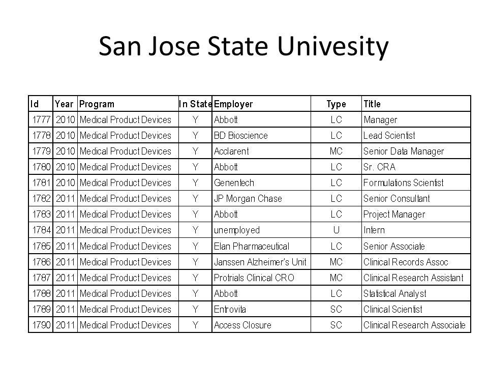 San Jose State Univesity