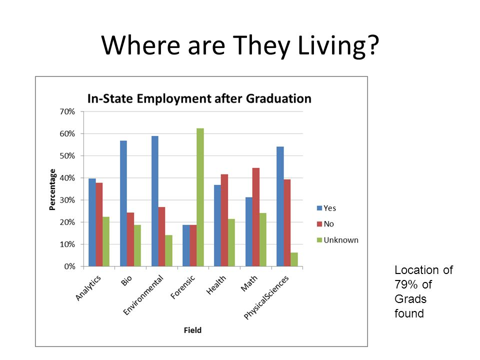 Where are They Living? Location of 79% of Grads found