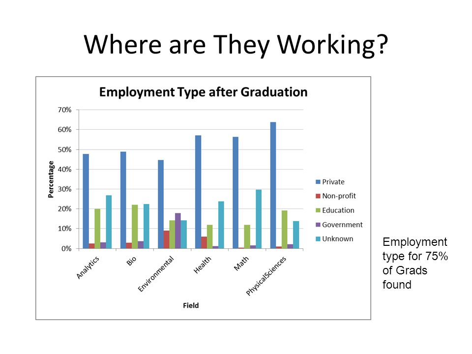 Where are They Working Employment type for 75% of Grads found
