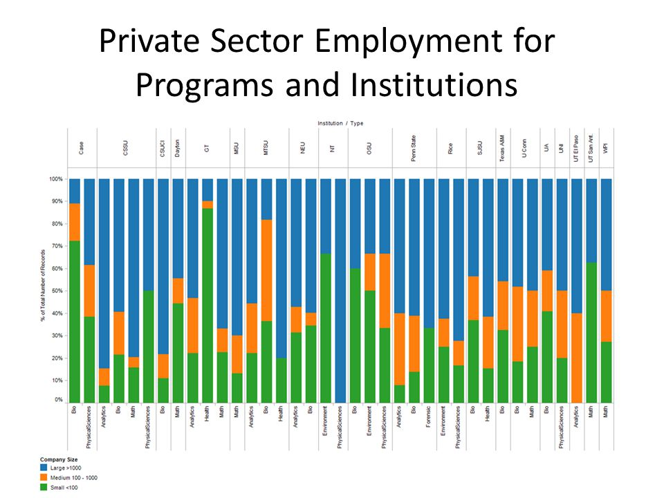 Private Sector Employment for Programs and Institutions