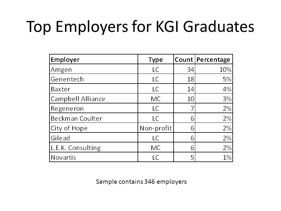 Top Employers for KGI Graduates Sample contains 346 employers