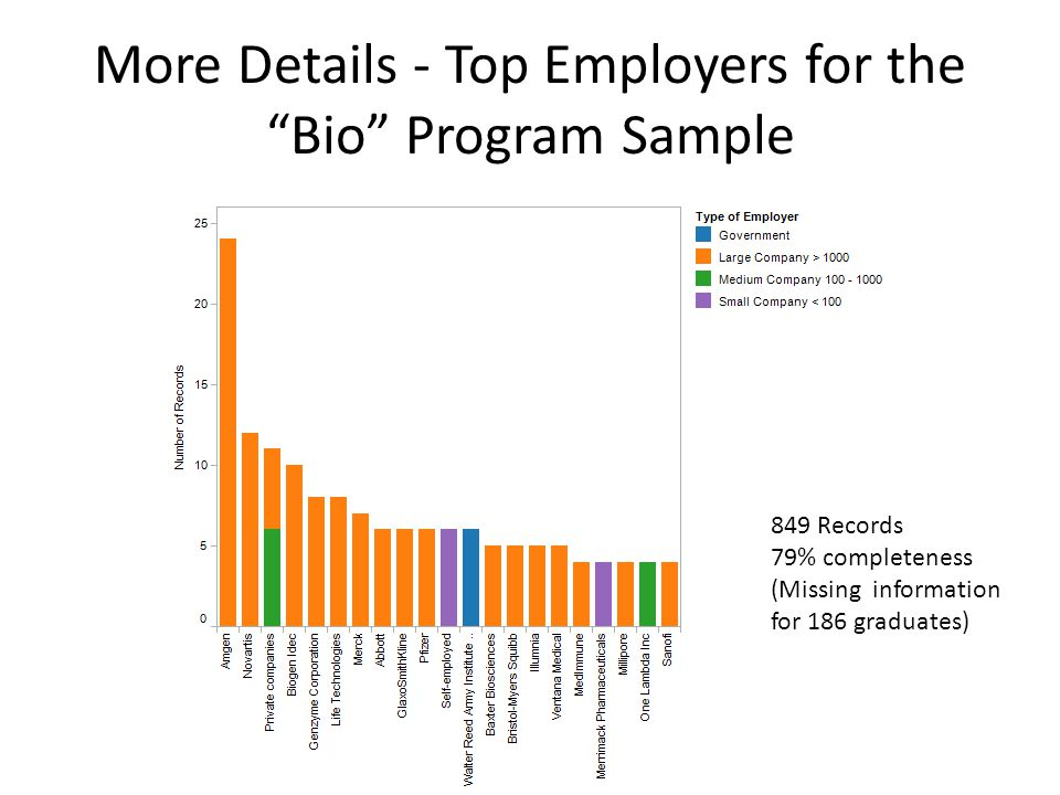 """More Details - Top Employers for the """"Bio"""" Program Sample 849 Records 79% completeness (Missing information for 186 graduates)"""
