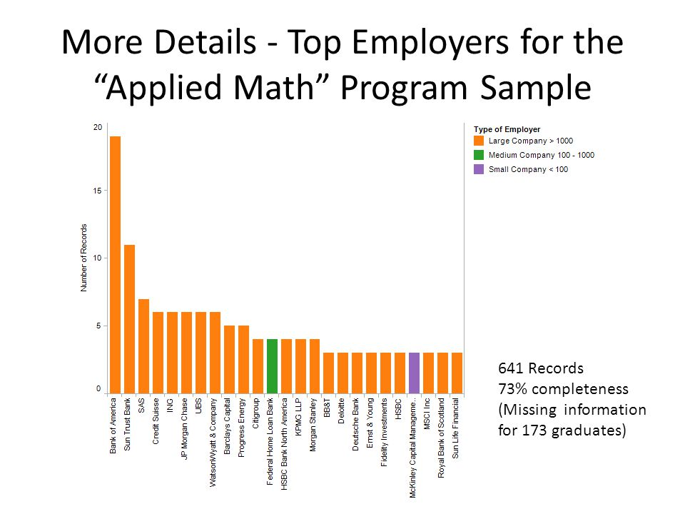 """More Details - Top Employers for the """"Applied Math"""" Program Sample 641 Records 73% completeness (Missing information for 173 graduates)"""