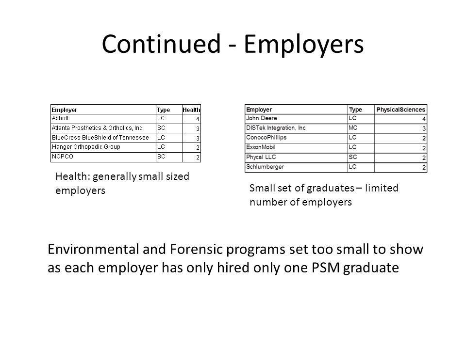 Continued - Employers Environmental and Forensic programs set too small to show as each employer has only hired only one PSM graduate Health: generally small sized employers Small set of graduates – limited number of employers