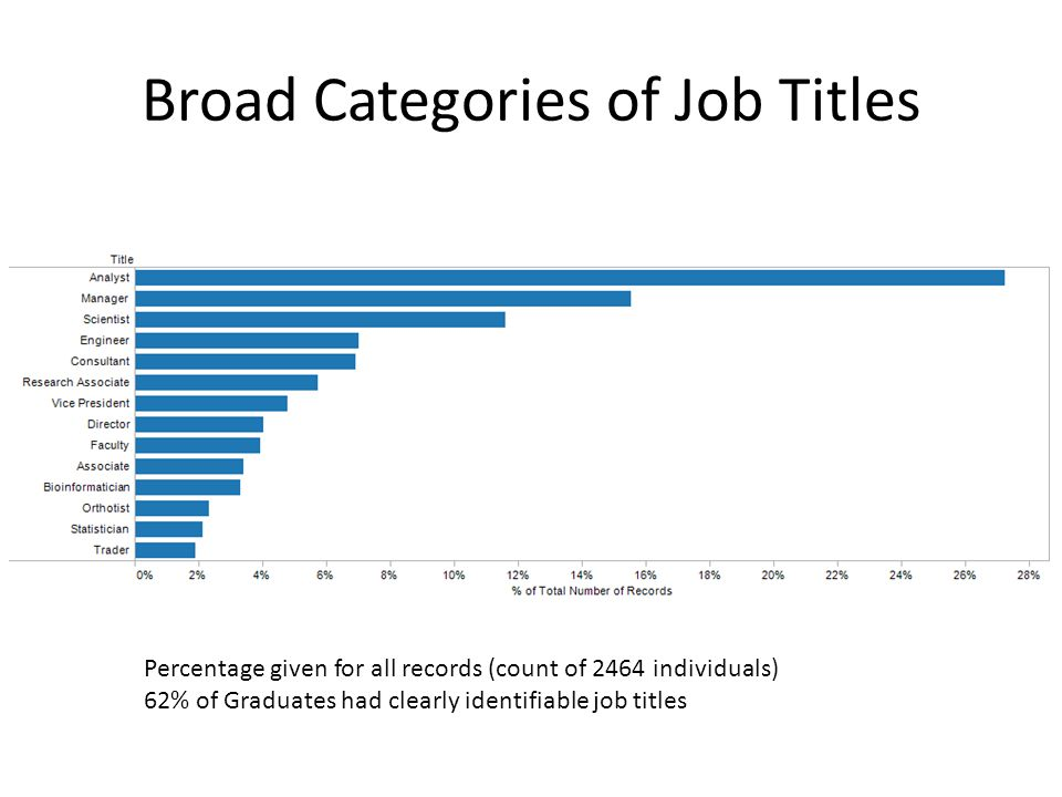 Broad Categories of Job Titles Percentage given for all records (count of 2464 individuals) 62% of Graduates had clearly identifiable job titles