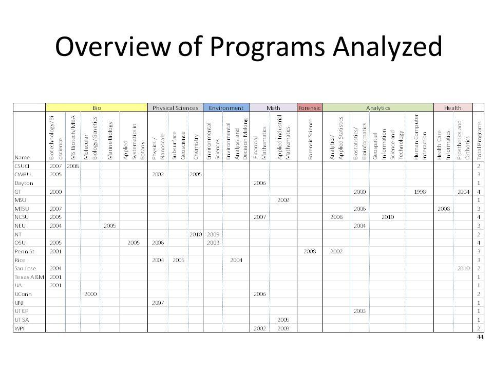 Overview of Programs Analyzed