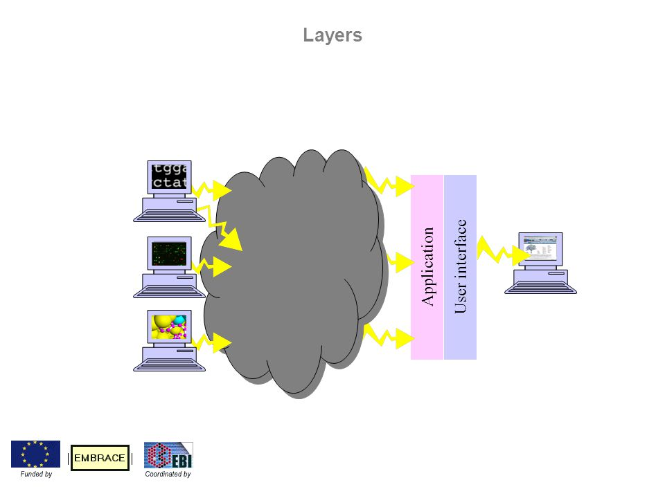 Application User interface Layers