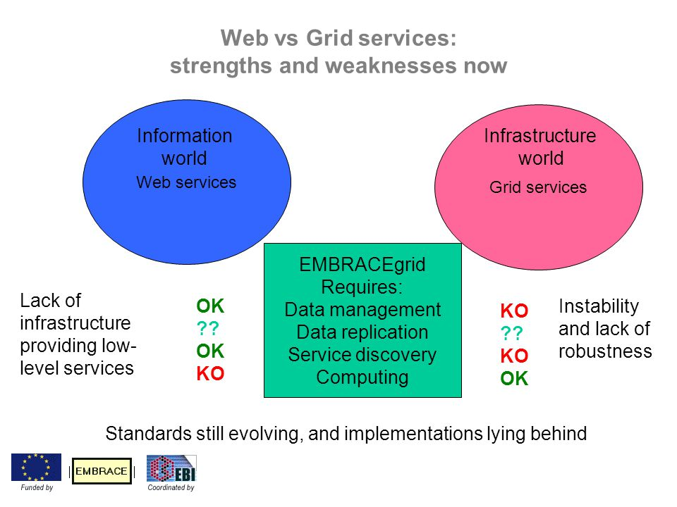 Web vs Grid services: strengths and weaknesses now Web services Grid services EMBRACEgrid Requires: Data management Data replication Service discovery Computing KO ?.