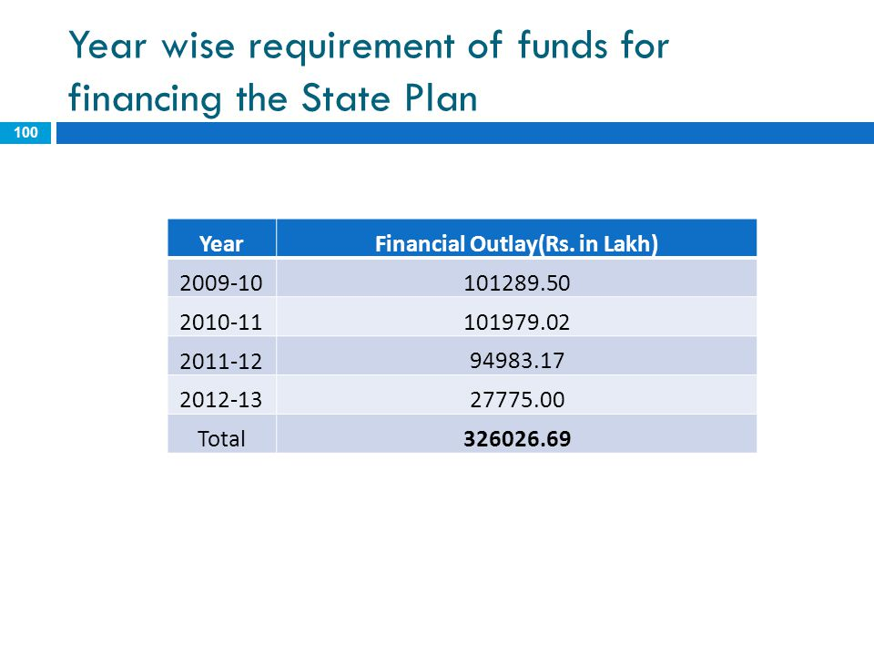 Year wise requirement of funds for financing the State Plan YearFinancial Outlay(Rs. in Lakh) 2009-10 101289.50 2010-11 101979.02 2011-12 94983.17 201