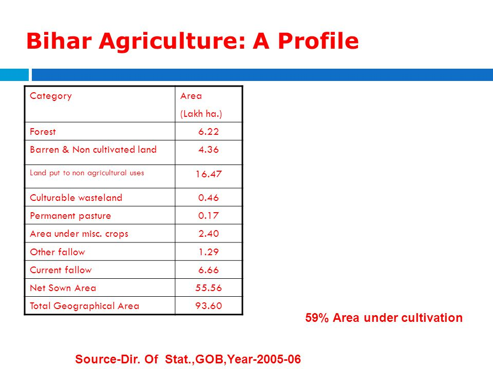 Bihar Agriculture: A Profile CategoryArea (Lakh ha.) Forest6.22 Barren & Non cultivated land4.36 Land put to non agricultural uses 16.47 Culturable wa