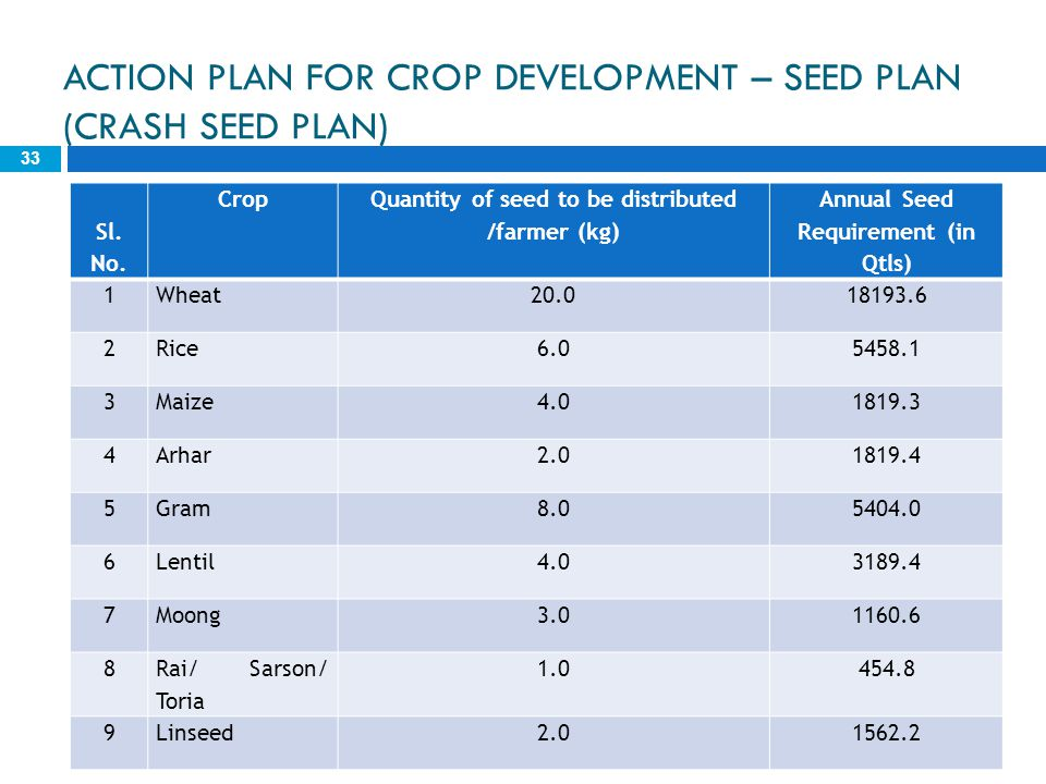 ACTION PLAN FOR CROP DEVELOPMENT – SEED PLAN (CRASH SEED PLAN) 33 Sl. No. Crop Quantity of seed to be distributed /farmer (kg) Annual Seed Requirement