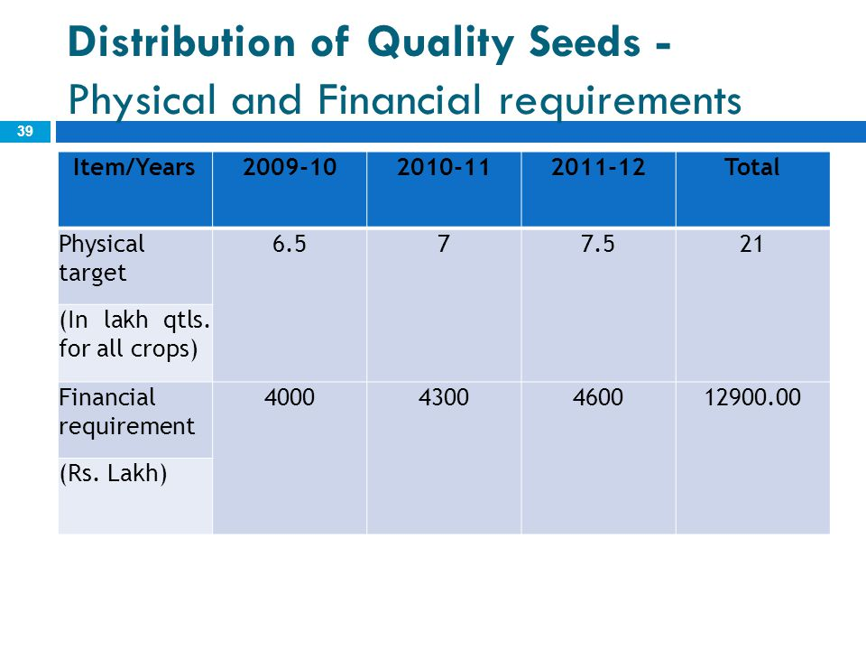 Distribution of Quality Seeds - Physical and Financial requirements 39 Item/Years2009-102010-112011-12Total Physical target 6.577.521 (In lakh qtls. f