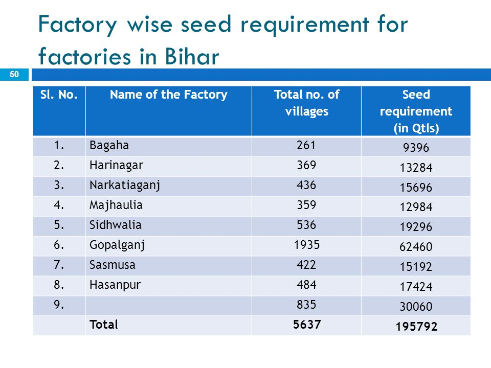 Factory wise seed requirement for factories in Bihar 50 Sl. No.Name of the Factory Total no. of villages Seed requirement (in Qtls) 1.Bagaha261 9396 2
