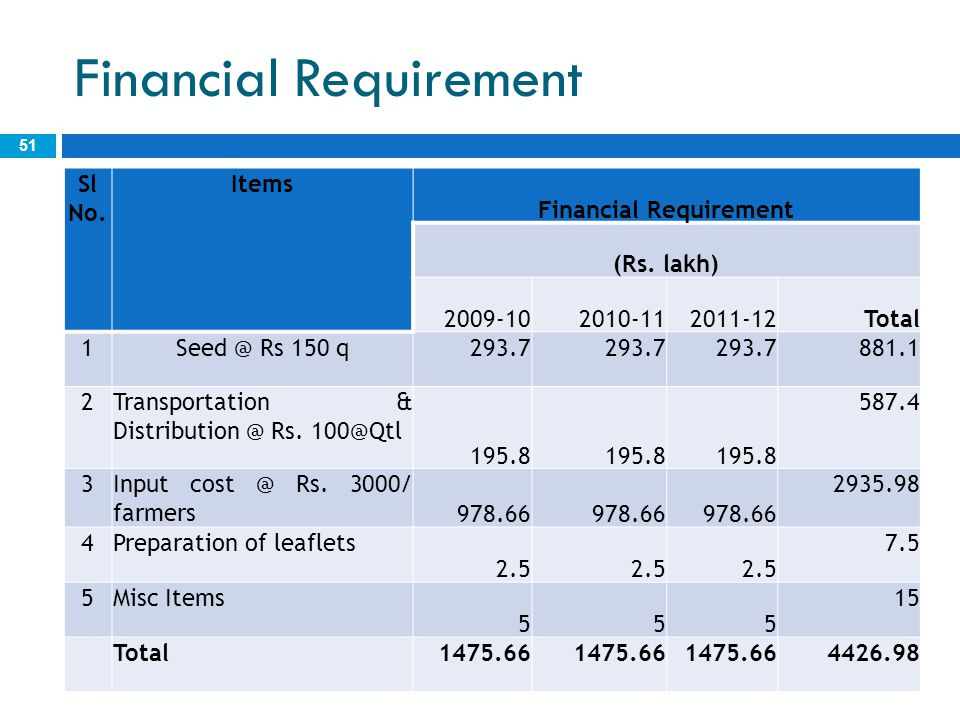 Financial Requirement 51 Sl No. Items Financial Requirement (Rs. lakh) 2009-102010-112011-12Total 1Seed @ Rs 150 q293.7 881.1 2Transportation & Distri