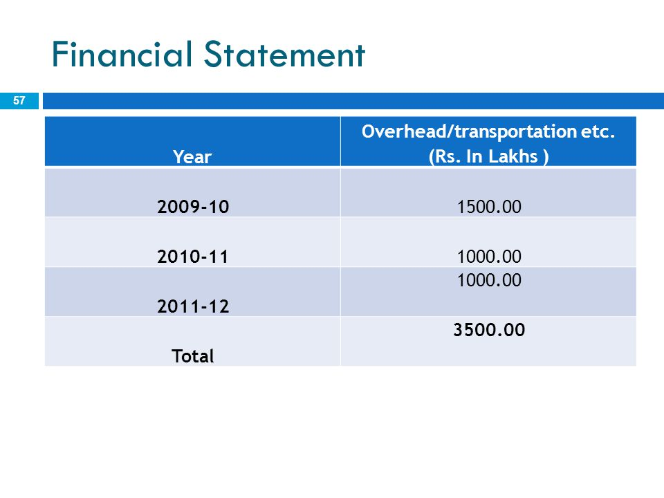 Financial Statement 57 Year Overhead/transportation etc. (Rs. In Lakhs ) 2009-101500.00 2010-111000.00 2011-12 1000.00 Total 3500.00
