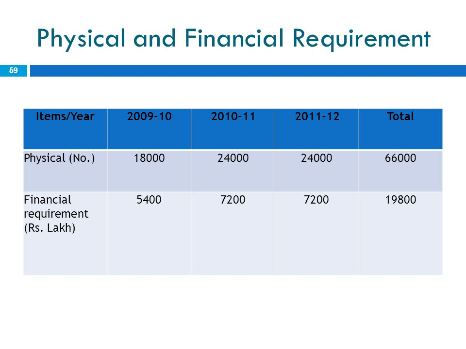 Physical and Financial Requirement 59 Items/Year2009-102010-112011-12Total Physical (No.)1800024000 66000 Financial requirement (Rs. Lakh) 54007200 19
