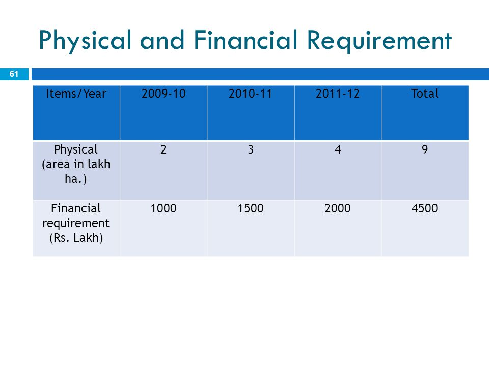 Physical and Financial Requirement 61 Items/Year2009-102010-112011-12Total Physical (area in lakh ha.) 2349 Financial requirement (Rs. Lakh) 100015002