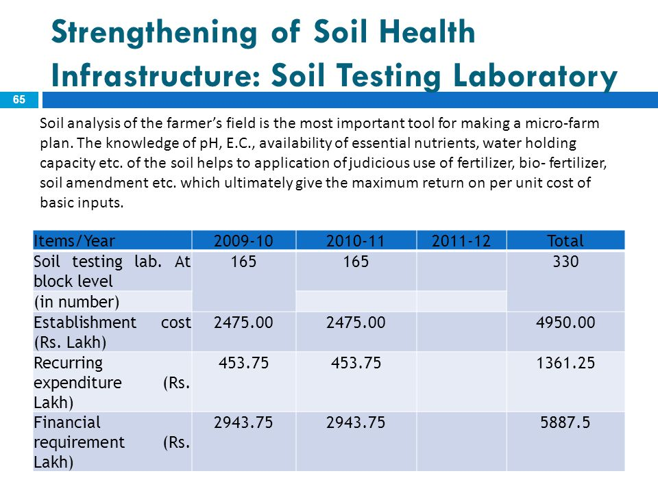 Strengthening of Soil Health Infrastructure: Soil Testing Laboratory 65 Items/Year2009-102010-112011-12Total Soil testing lab. At block level 165 330