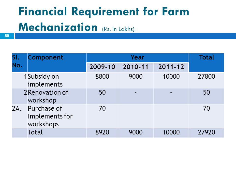 Financial Requirement for Farm Mechanization (Rs. In Lakhs) 69 Sl. No. ComponentYearTotal 2009-102010-112011-12 1Subsidy on implements 880090001000027