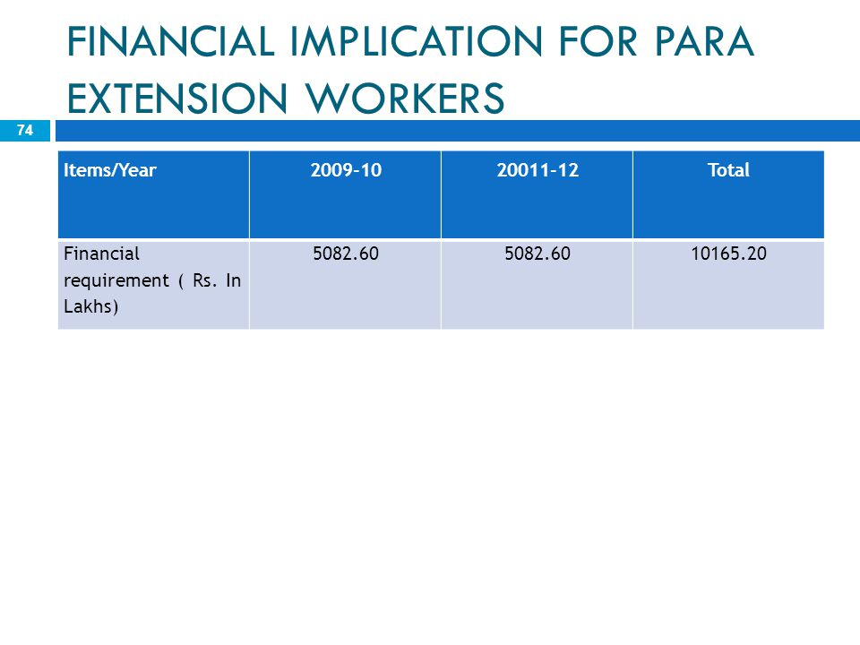 FINANCIAL IMPLICATION FOR PARA EXTENSION WORKERS 74 Items/Year2009-1020011-12Total Financial requirement ( Rs. In Lakhs) 5082.60 10165.20