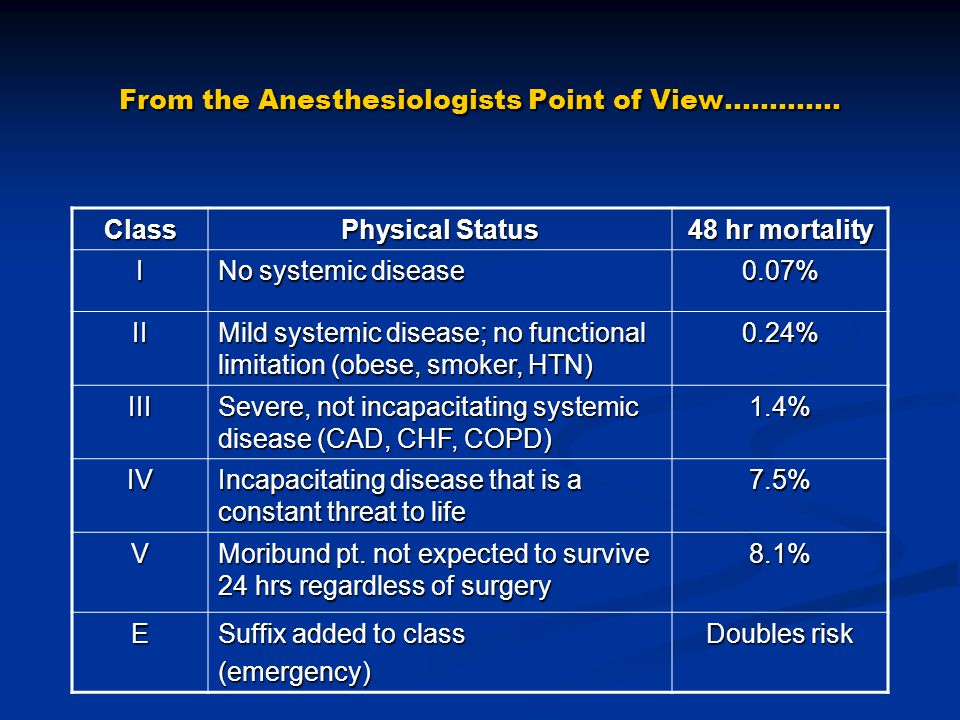 From the Anesthesiologists Point of View………….