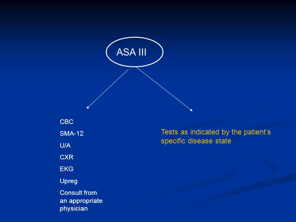 ASA III CBC SMA-12 U/A CXR EKG Upreg Consult from an appropriate physician Tests as indicated by the patient's specific disease state