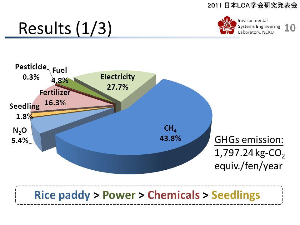 2011 日本LCA学会研究発表会 Environmental Systems Engineering Laboratory, NCKU Results (1/3) Rice paddy > Power > Chemicals > Seedlings 10 GHGs emission: 1,797.24 kg-CO 2 equiv./fen/year