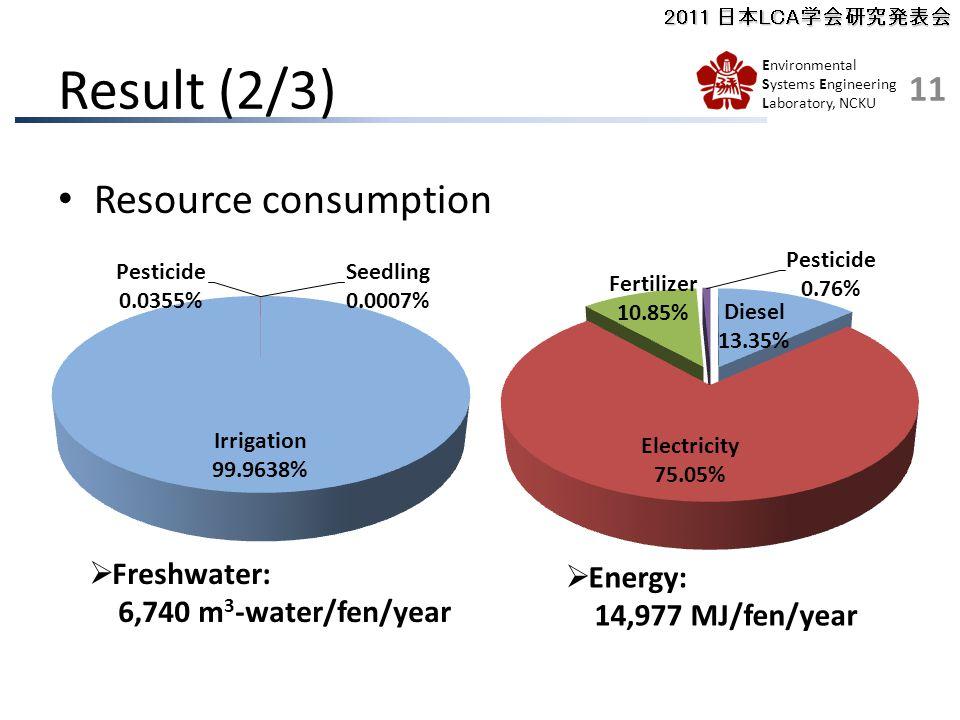 2011 日本LCA学会研究発表会 Environmental Systems Engineering Laboratory, NCKU Result (2/3) Resource consumption  Freshwater: 6,740 m 3 -water/fen/year  Energy: 14,977 MJ/fen/year 11