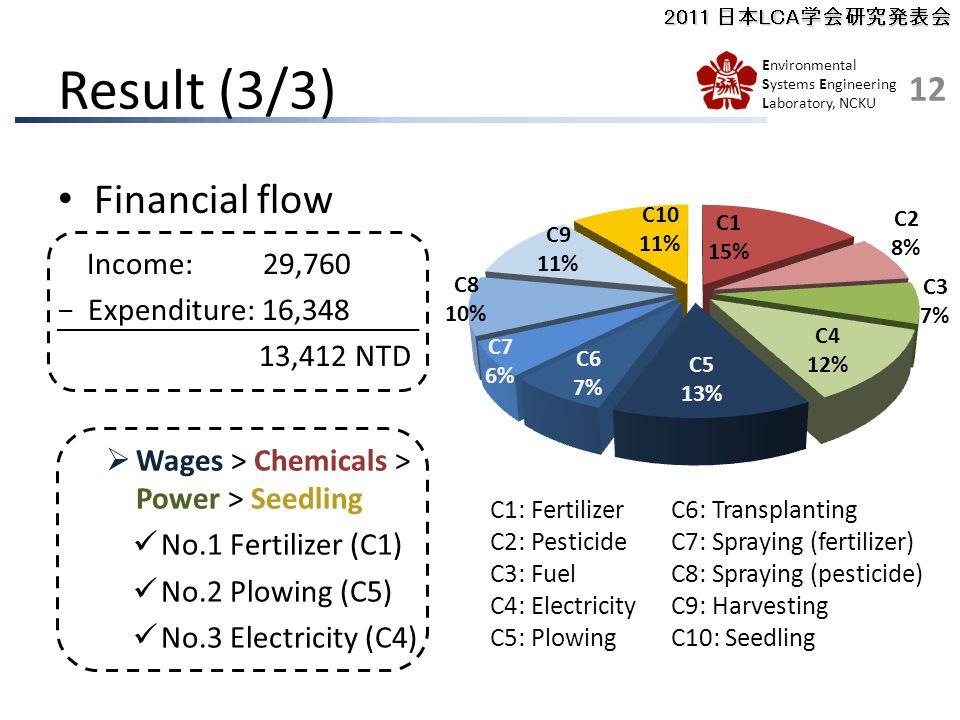 2011 日本LCA学会研究発表会 Environmental Systems Engineering Laboratory, NCKU Result (3/3) Financial flow Income: 29,760 − Expenditure: 16,348 13,412 NTD C1: Fertilizer C2: Pesticide C3: Fuel C4: Electricity C5: Plowing C6: Transplanting C7: Spraying (fertilizer) C8: Spraying (pesticide) C9: Harvesting C10: Seedling  Wages > Chemicals > Power > Seedling No.1 Fertilizer (C1) No.2 Plowing (C5) No.3 Electricity (C4) 12