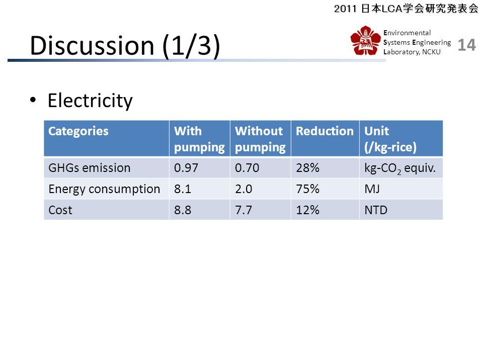 2011 日本LCA学会研究発表会 Environmental Systems Engineering Laboratory, NCKU Discussion (1/3) Electricity CategoriesWith pumping Without pumping ReductionUnit (/kg-rice) GHGs emission0.970.7028%kg-CO 2 equiv.