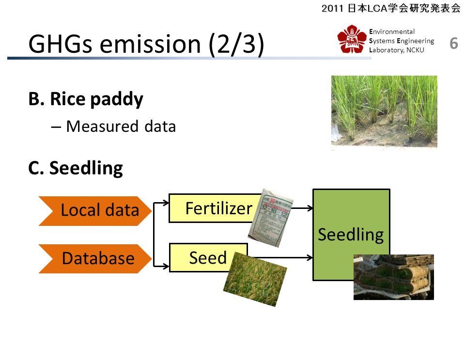 2011 日本LCA学会研究発表会 Environmental Systems Engineering Laboratory, NCKU 6 GHGs emission (2/3) B.