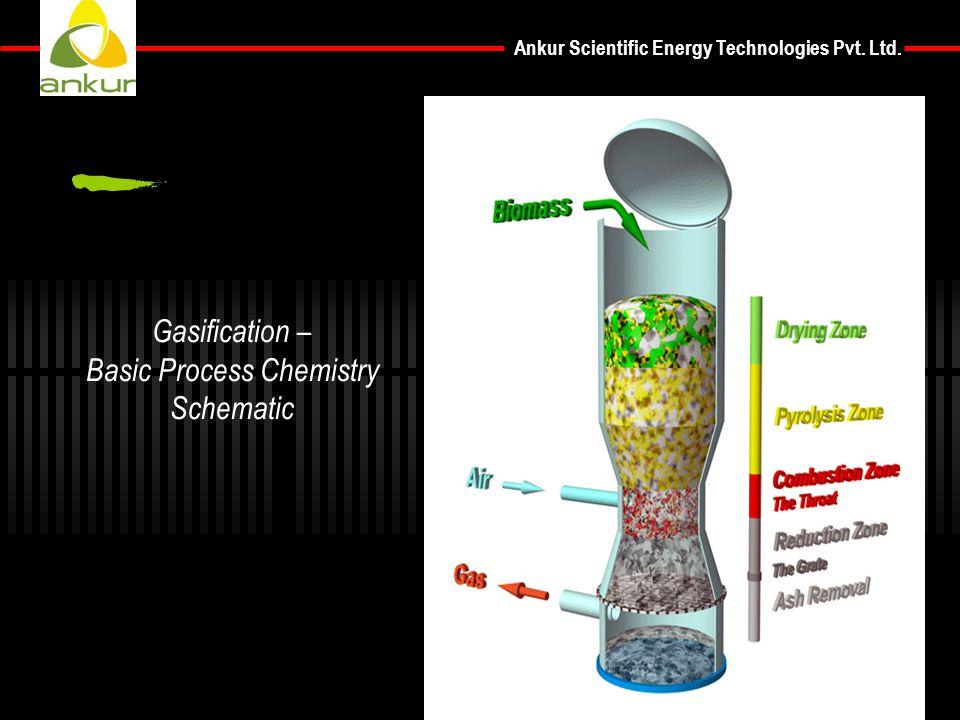 Ankur Scientific Energy Technologies Pvt. Ltd. Gasification – Basic Process Chemistry Schematic