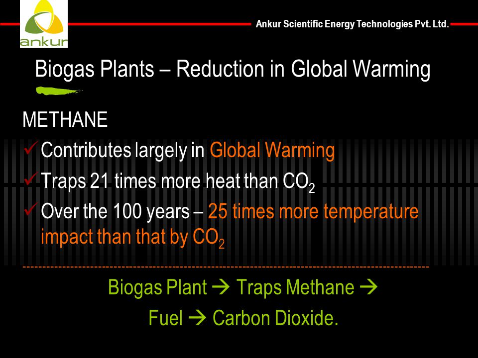 Ankur Scientific Energy Technologies Pvt. Ltd. METHANE Contributes largely in Global Warming Traps 21 times more heat than CO 2 Over the 100 years – 2