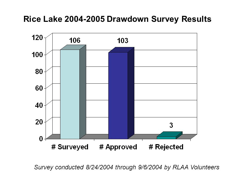 Rice Lake 2004-2005 Drawdown Survey Results Survey conducted 8/24/2004 through 9/6/2004 by RLAA Volunteers
